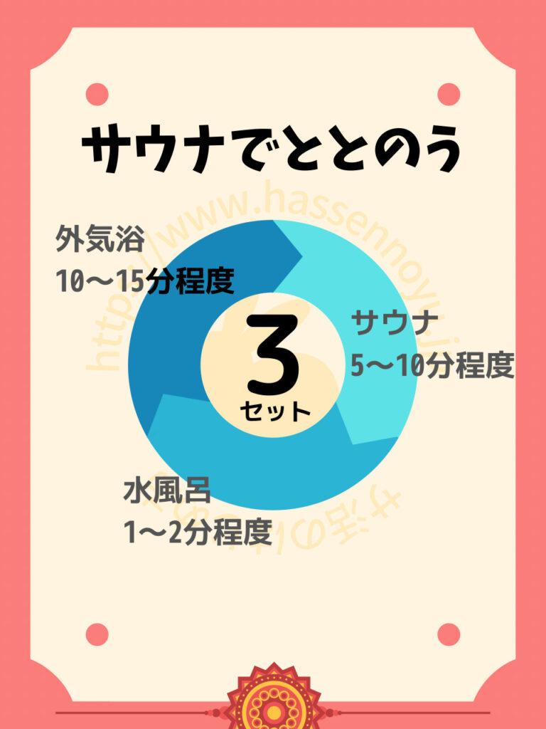 サウナでととのうには サウナ(5~10分程度) 水風呂(1~2分程度) 外気浴(10~15分程度) のルーティンを意識した入浴を行い、これを1~3を3セットほど繰り返します。